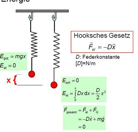 ist beschrieben dehnungsenergie physik
