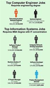 Jobs For Business Administration Degrees 2010 Top Computer Information Systems Jobs