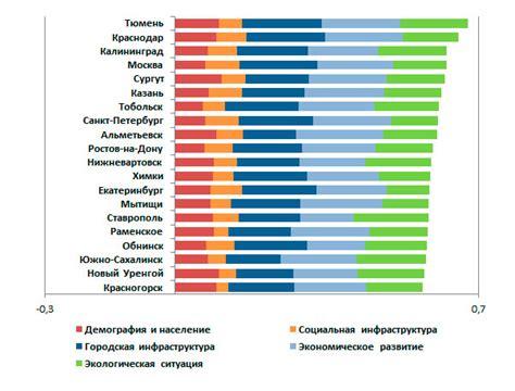 Количество солнечной энергии в регионах россии