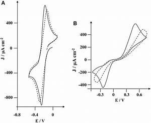 Cyclic Voltammogram Of  A  Ruthenium Hexamine  2  U00d7 10 U22123