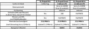Abrechnung über Telefonica : o2 prepaid mehr datenvolumen in prepaid tarifen ~ Themetempest.com Abrechnung