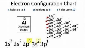 Aluminum Electron Configuration