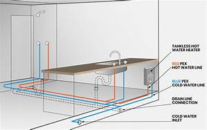 Tiny House Plumbing  A Simple Diy Guide Including Tanks