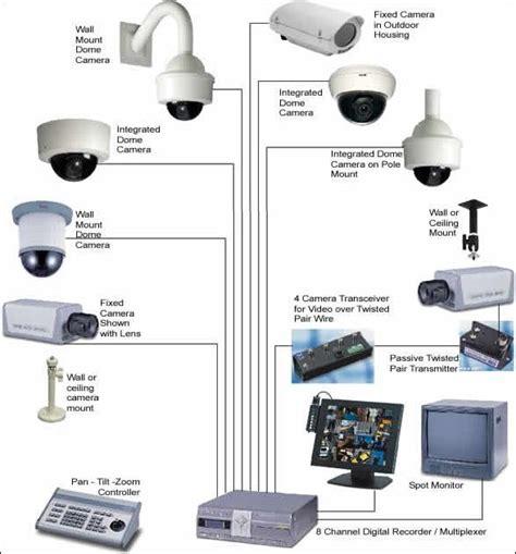wireless surveillance system images  pinterest