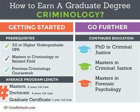 2018 Criminology Graduate Programs  Criminology Degree In. Roosevelt Vision Clinic Bandwidth Usage Meter. Web 2 0 Project Management Php Form Software. Free Security System Installation. Total Health Promo Code Attorney Military Law. Hip Replacement Lawsuit Settlement Amounts. Electronic Calendar Planner School New York. Music Production Schools In Los Angeles. Yale University Business School