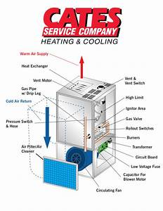 How Does A Gas Furnace Work