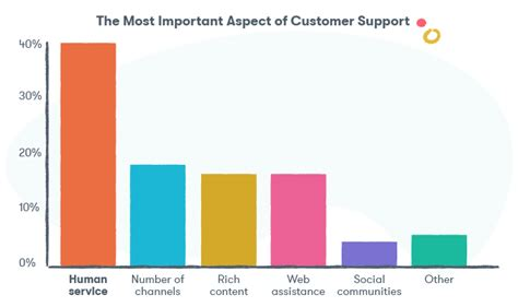 22 Customer Service Statistics That You Absolutely Need To
