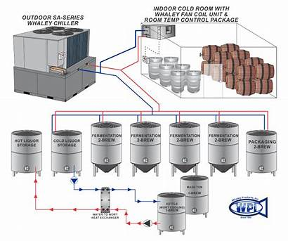 Chiller Brewery Process Glycol System Beer Chillers