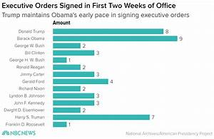 With Executive Orders, Trump Embraces Time-Honored Power ...