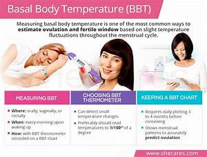 Bbt Chart Of Woman Measuring Basal Body Temperature Shecares