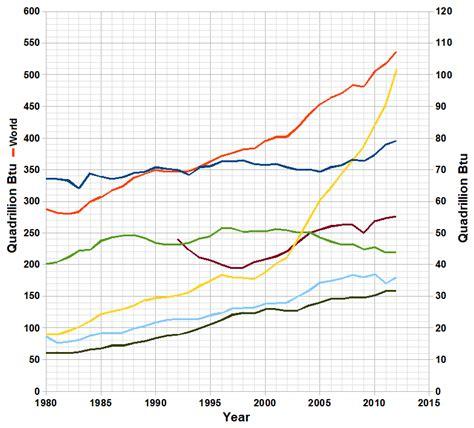 energy development wikipedia