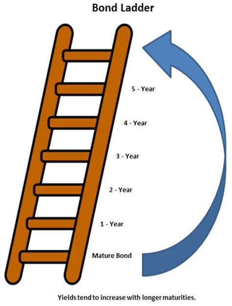 Bond Investment Ladder: Reduces Interest Rate Risk While