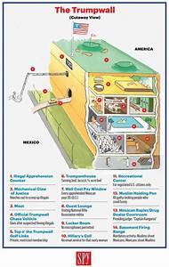 Trump U0026 39 S Border Wall  A Diagram