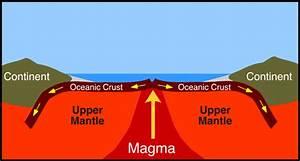 Unit 2- Plate Tectonics