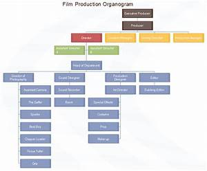 film production organogram chart sample ready to use for With organigram template