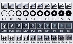 Belichtungszeit Berechnen : simple chart shows how aperture shutter speed and iso affect your photos twistedsifter ~ Themetempest.com Abrechnung