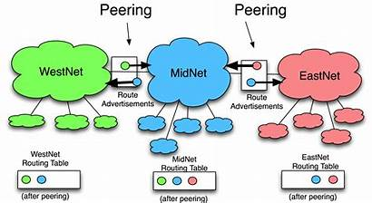 Peering Internet Diagram Definition Peered Isp Access