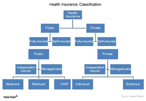 Making Sense Of Health Insurance Types