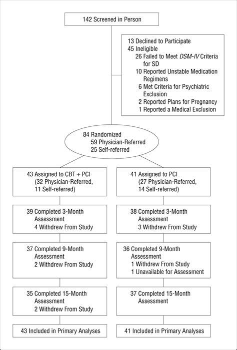 cognitive behavioral therapy  somatization disorder