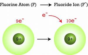 Ions ( Read ) | Physical Science | CK-12 Foundation