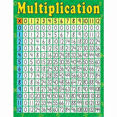 Multiplication Chart 200 Created Teacher Resources Numbers