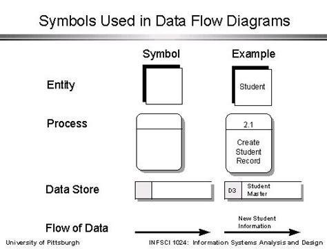 Symbols Used In Data Flow Diagrams Slide Model Flow Chart Math Worksheets Network Troubleshooting Flowchart Name And Age For Adding Numbers Nested If Then Else A Process Map (flowchart) Bus 430 Networkx