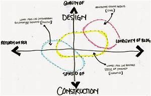 Architecture Perspective