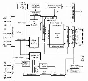 Functional Block Diagram Of 4 Banks X 16 Mbit X 16 I  O Lpddr Sdram
