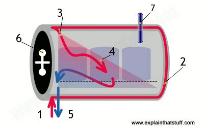 gas surrounds how does an autoclave work explain that stuff