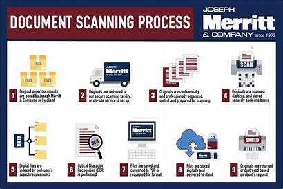 Process Scanning Digitization Document Scan Graphics Company