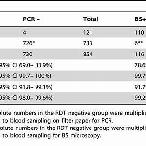 Rapid diagnostic test (RDT) sensitivity, specificity ...