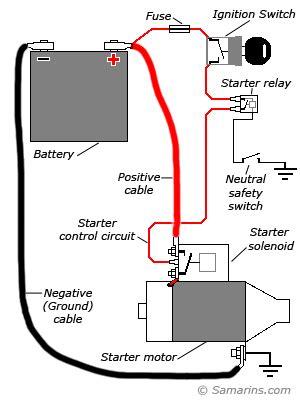 Starter Motor Starting System How Works Problems