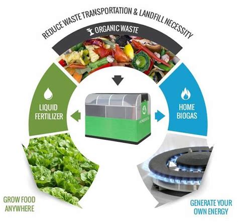 Turn Your Organic Waste Into Energy For Your Home