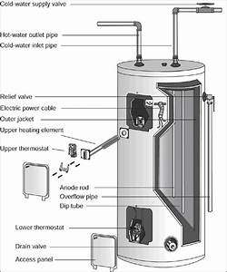 Periodically Drain Your Water Heater