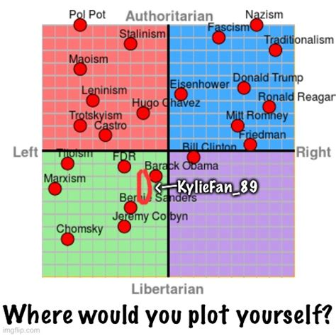 Political Compass Plotted With World Leaders Where Do You