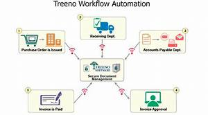proconversions corp introducing treeno document management With document management system for accountants
