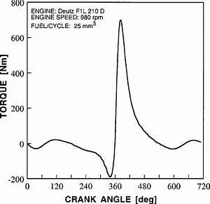 Calculated Fluctuations Of Torque On The Crank Shaft Of