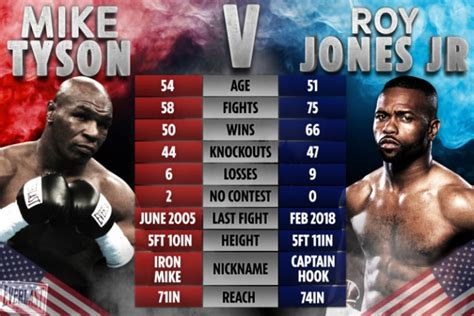 Mike tyson takes on roy jones jr in los angeles but who is fighting on the undercard? Mike Tyson vs Roy Jones Jr press conference live stream FREE: How to watch event featuring Jake ...