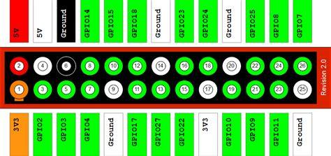 Read Power Supply Voltage In Bcm