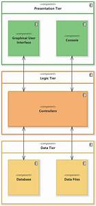 Application Architecture Diagram  Uml Component Diagram