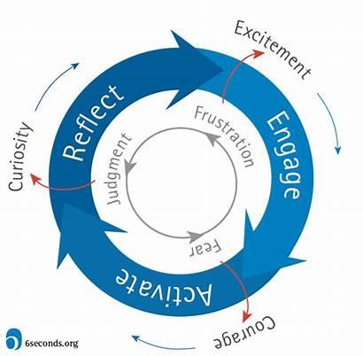 Change Map Learning Emotional Intelligence Transformational Organizational