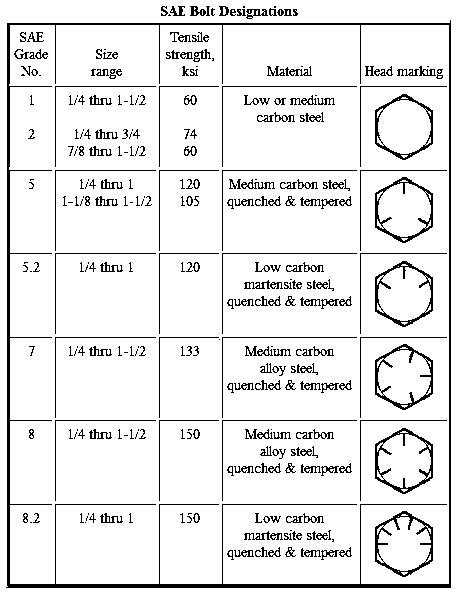 Grade Markings for Steel Fasteners - Free Knowledge Base