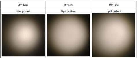 Led Lighting Optics And Beam Distribution