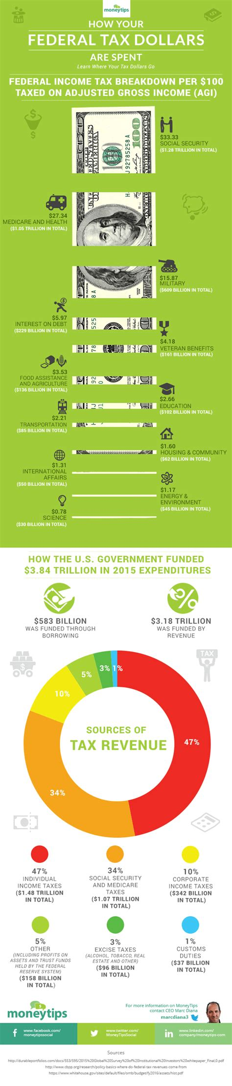 federal tax dollars  spent infographic