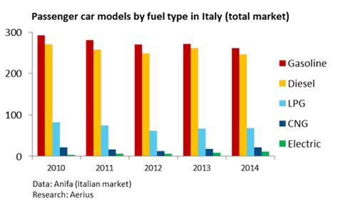 14 % Of Small Cars In Italy Are Sold