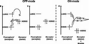Simplified Molecular Orbital Energy Diagrams Showing The
