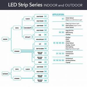 How To Select The Right Linear Led Tape Light Product