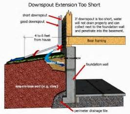 What To Do When The Basement Floods by Basic Waterproofing For Basements Internachi