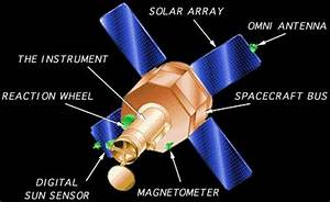 Spacecraft Reaction Wheel - Pics about space