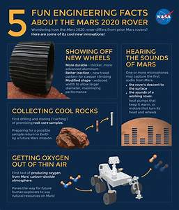 Technology - Mars 2020 Rover